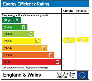 EPC Graph for St. Johns Road, Wallingford