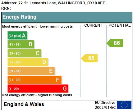 EPC Graph for St Leonards Lane, Wallingford