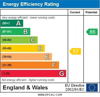 EPC Graph for St. Rualds Close, Wallingford