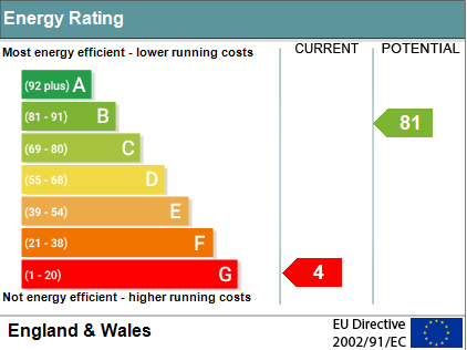 EPC Graph for Station Road, Wallingford