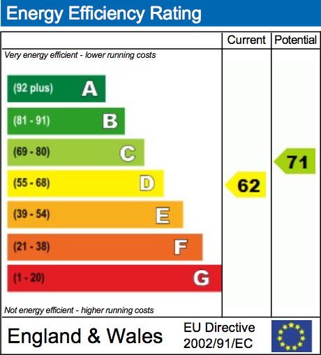 EPC Graph for Thame Road, Warborough