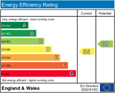 EPC Graph for The Moorlands, Benson