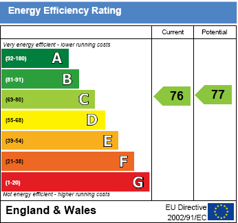 EPC Graph for The Murren, Wallingford