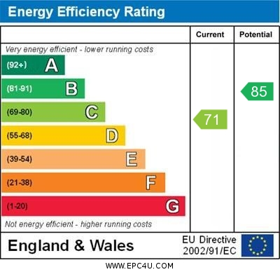 EPC Graph for The Rowans, Cholsey