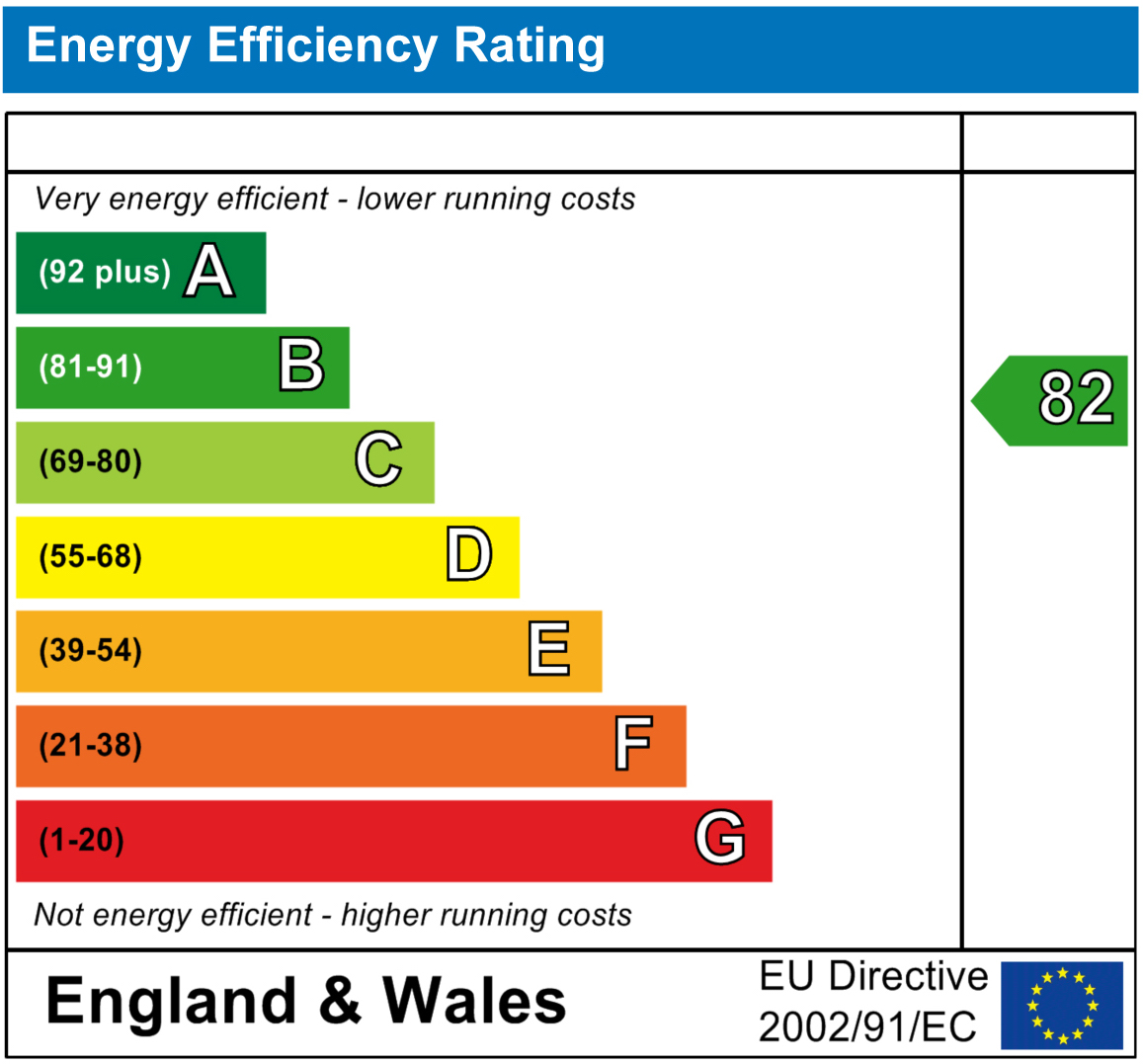 EPC Graph for Wallingford Road, Cholsey