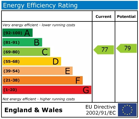 EPC Graph for Walter Bigg Way, Wallingford