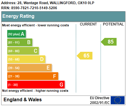 EPC Graph for Wantage Road, Wallingford