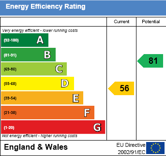 EPC Graph for Wayside Green, Woodcote