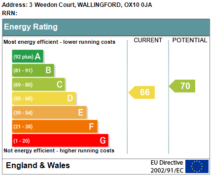 EPC Graph for Weedon Court, Wallingford