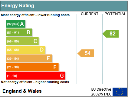 EPC Graph for Winterbrook, Wallingford