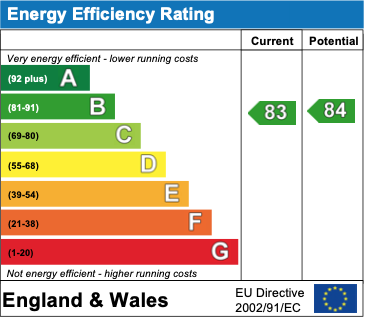 EPC Graph for Wood Street, Wallingford